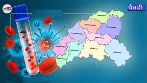 बैतडीको पुर्चौडी नगरपालिकामा छैनन् कोरोना संक्रमित, जिल्लाभर भने २४ जना
